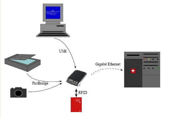 biometricschangersynchronisierung_wwwschneeseicherch